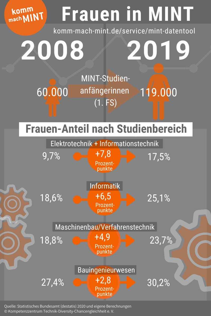 Infografik Frauen in MINT 2008 - 2019