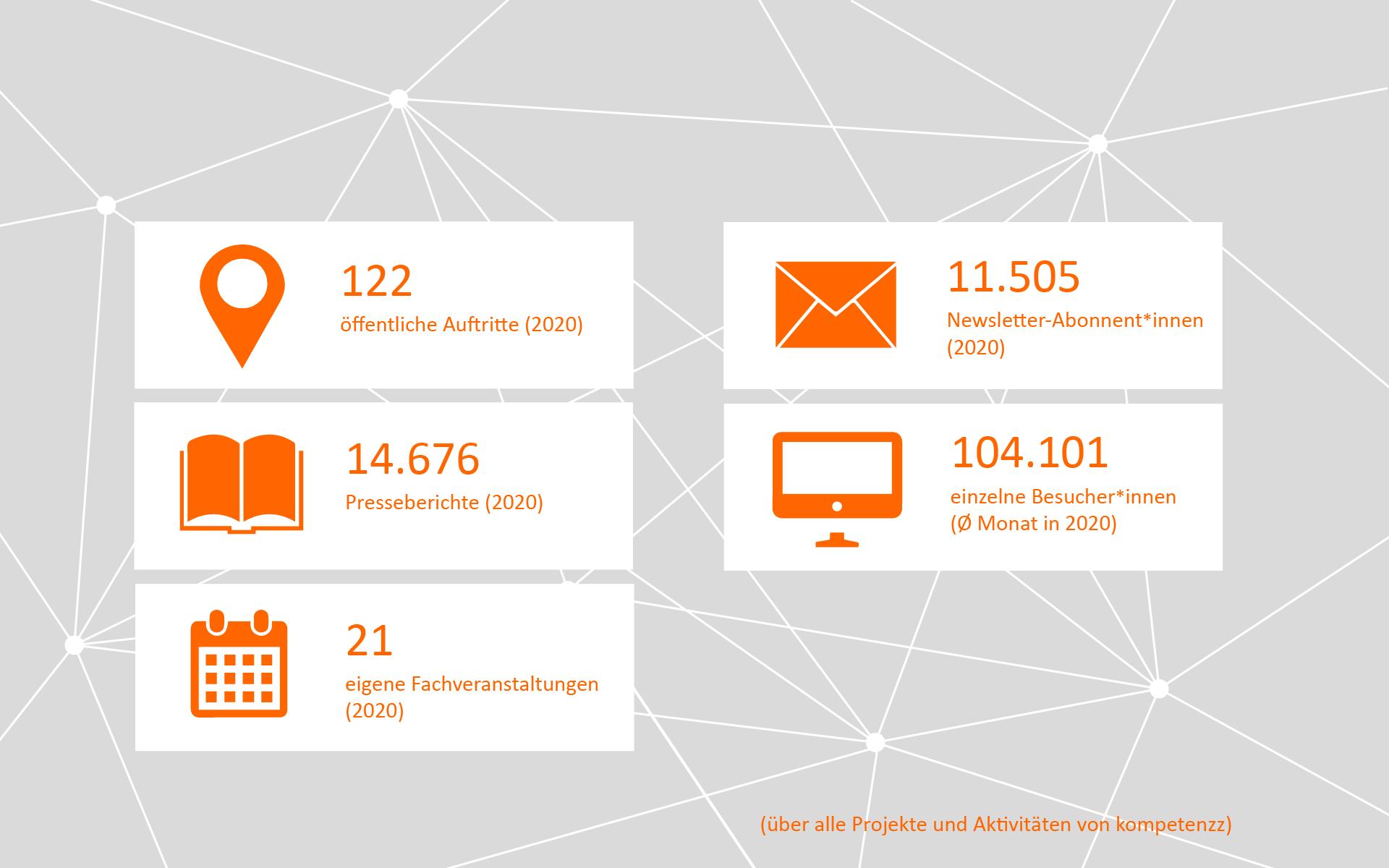Zahlen von kompetenzz zu öffentlichen Auftritten, Presseberichten und Websiteaufrufen 2020