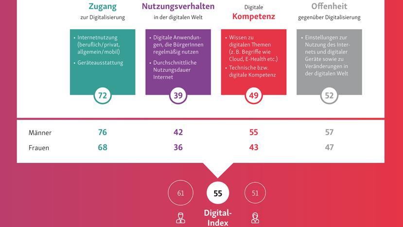 """Diagramm aus der Studie """"Digital Gender Gap"""": Der Digital-Index der Männer liegt bei 61, der der Frauen bei 51."""