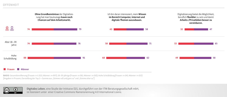 """Das Diagramm stammt aus der Studie """"Digitales Leben"""" und zeigt die Zustimmung von Männern und Frauen zu drei Aussagen in Bezug auf die Digitalisierung."""