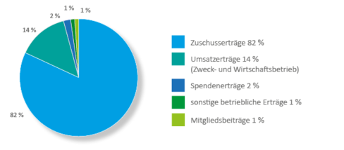 Grafik mit Tortendiagramm mit Ertragslage und Mittelherkunft 2020
