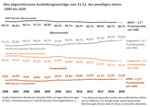 Grafik zu neu abgeschlossenen Ausbildungsverträgen zum 31.12. des jeweiligen Jahres 2000 bis 2020