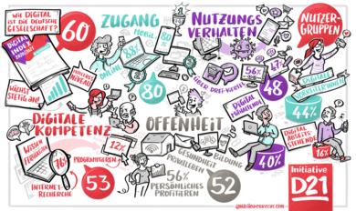 Wimmelbild zu den Inhalten des Digital-Index 2020 / 2021 mit den Bereichen Digitale Kompetenz, Offenheit, Nutzungsverhalten und Zugang.